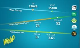 ماژول WebP برای تصاویر کوچکتر و لود سریعتر پرستاشاپ