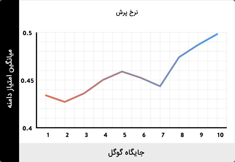 نرخ پرش